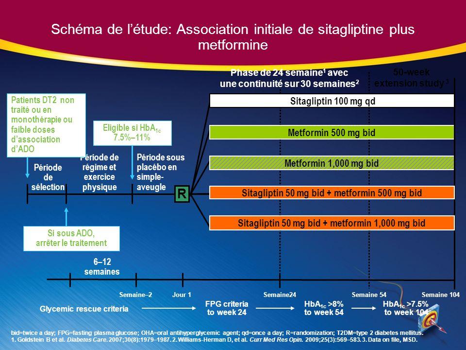 Schéma de létude: Association initiale de sitagliptine plus metformine Semaine–2Jour 1 Période de sélection Si sous ADO, arrêter le traitement Période