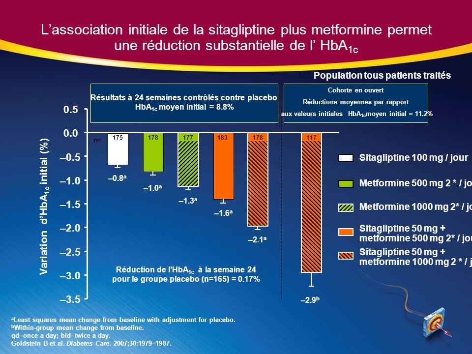 Lassociation initiale de la sitagliptine plus metformine permet une réduction substantielle de l HbA 1c a Least squares mean change from baseline with