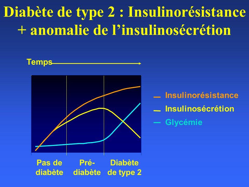 Diabète de type 2 : Insulinorésistance + anomalie de linsulinosécrétion Insulinorésistance Insulinosécrétion Glycémie Temps Pas de diabète Pré- diabèt