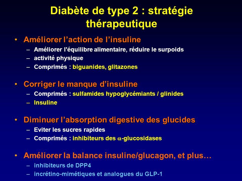 Diabète de type 2 : stratégie thérapeutique Améliorer laction de linsulineAméliorer laction de linsuline –Améliorer l'équilibre alimentaire, réduire l