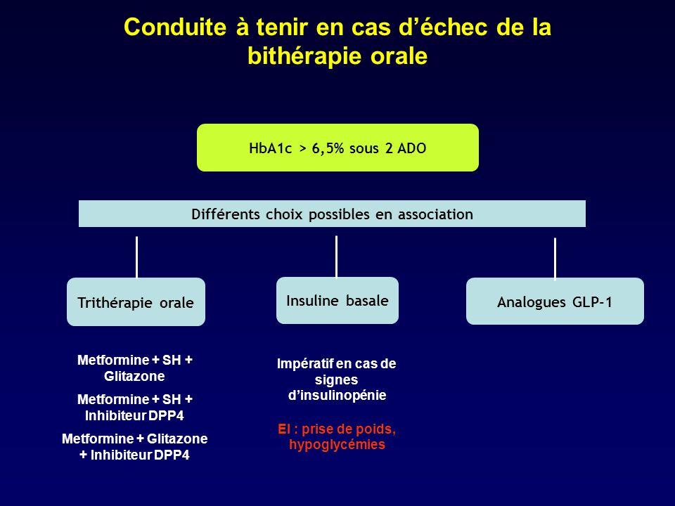 HbA1c > 6,5% sous 2 ADO Différents choix possibles en association Insuline basale Trithérapie orale Analogues GLP-1 Conduite à tenir en cas déchec de
