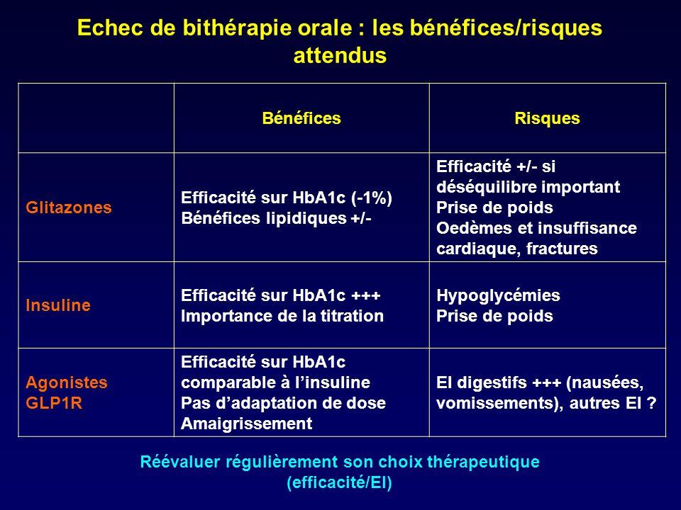 Echec de bithérapie orale : les bénéfices/risques attendus BénéficesRisques Glitazones Efficacité sur HbA1c (-1%) Bénéfices lipidiques +/- Efficacité