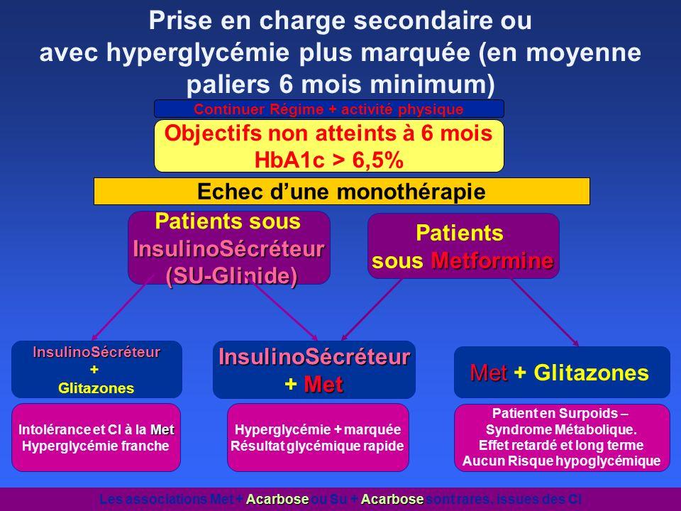 Continuer Régime + activité physique Objectifs non atteints à 6 mois HbA1c > 6,5% Patients sousInsulinoSécréteur (SU-Glinide) (SU-Glinide) Patients Me
