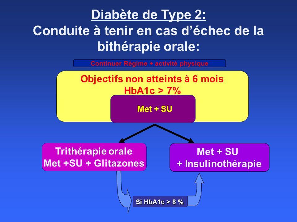 Diabète de Type 2: Conduite à tenir en cas déchec de la bithérapie orale: Objectifs non atteints à 6 mois HbA1c > 7% Met + SU + Insulinothérapie Conti