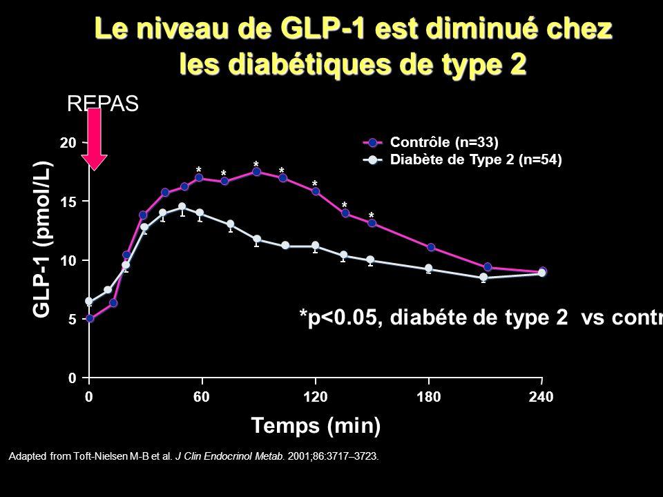 * Le niveau de GLP-1 est diminué chez les diabétiques de type2 Le niveau de GLP-1 est diminué chez les diabétiques de type 2 * * * * * * Contrôle (n=3