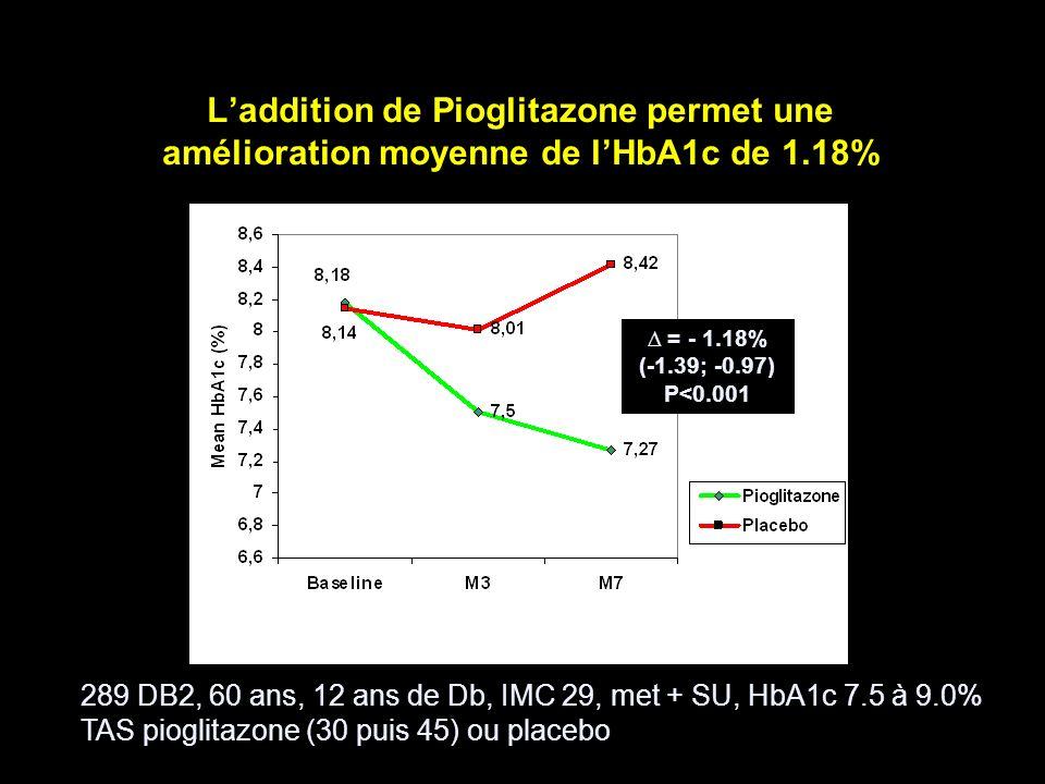 Laddition de Pioglitazone permet une amélioration moyenne de lHbA1c de 1.18% = - 1.18% (-1.39; -0.97) P<0.001 289 DB2, 60 ans, 12 ans de Db, IMC 29, m