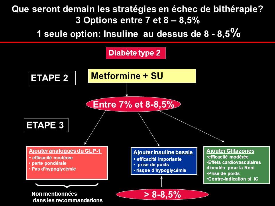 Que seront demain les stratégies en échec de bithérapie? 3 Options entre 7 et 8 – 8,5% 1 seule option: Insuline au dessus de 8 - 8,5 % Diabète type 2