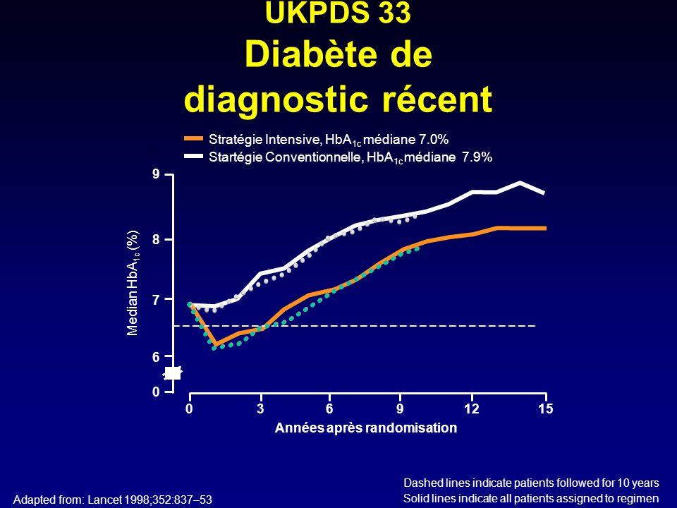 Dashed lines indicate patients followed for 10 years Solid lines indicate all patients assigned to regimen UKPDS 33 Diabète de diagnostic récent Adapt