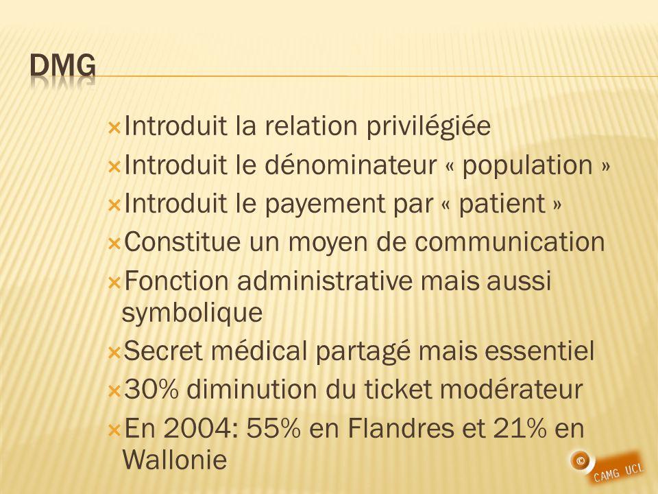 Introduit la relation privilégiée Introduit le dénominateur « population » Introduit le payement par « patient » Constitue un moyen de communication Fonction administrative mais aussi symbolique Secret médical partagé mais essentiel 30% diminution du ticket modérateur En 2004: 55% en Flandres et 21% en Wallonie