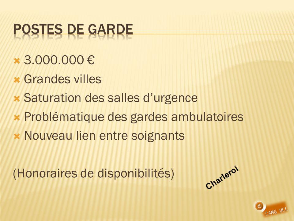 3.000.000 Grandes villes Saturation des salles durgence Problématique des gardes ambulatoires Nouveau lien entre soignants (Honoraires de disponibilités) Charleroi