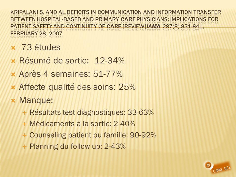 73 études Résumé de sortie: 12-34% Après 4 semaines: 51-77% Affecte qualité des soins: 25% Manque: Résultats test diagnostiques: 33-63% Médicaments à la sortie: 2-40% Counseling patient ou famille: 90-92% Planning du follow up: 2-43%