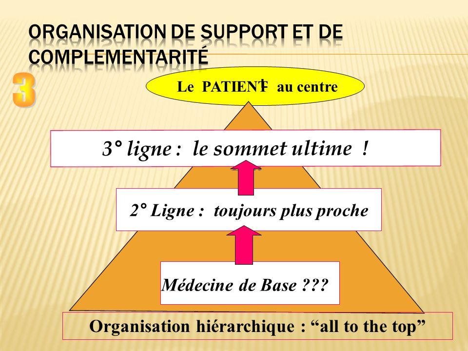Le PATIENT au centre Derde Lijn 2° Ligne : toujours plus proche Médecine de Base ??.