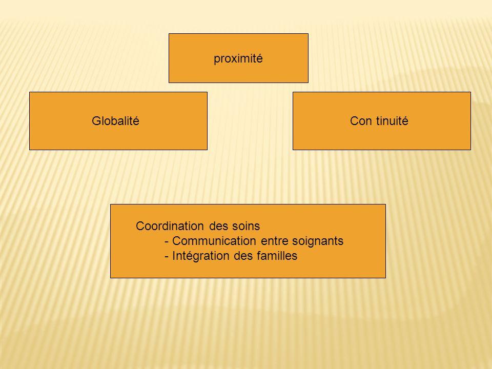 Globalité Coordination des soins - Communication entre soignants - Intégration des familles Con tinuité proximité