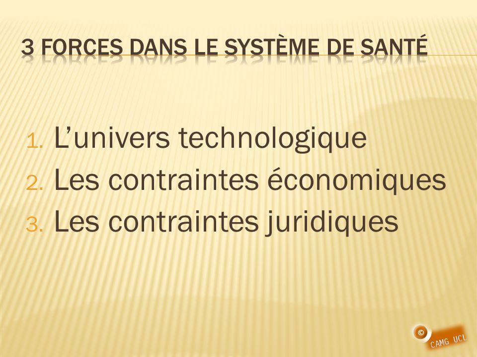 1. Lunivers technologique 2. Les contraintes économiques 3. Les contraintes juridiques