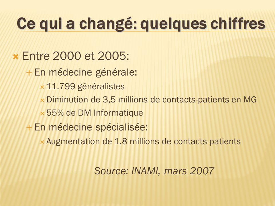 Ce qui a changé: quelques chiffres Entre 2000 et 2005: En médecine générale: 11.799 généralistes Diminution de 3,5 millions de contacts-patients en MG