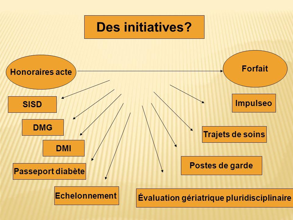 Impulseo SISD DMI Trajets de soins Des initiatives? DMG Postes de garde Honoraires acte Forfait Echelonnement Évaluation gériatrique pluridisciplinair