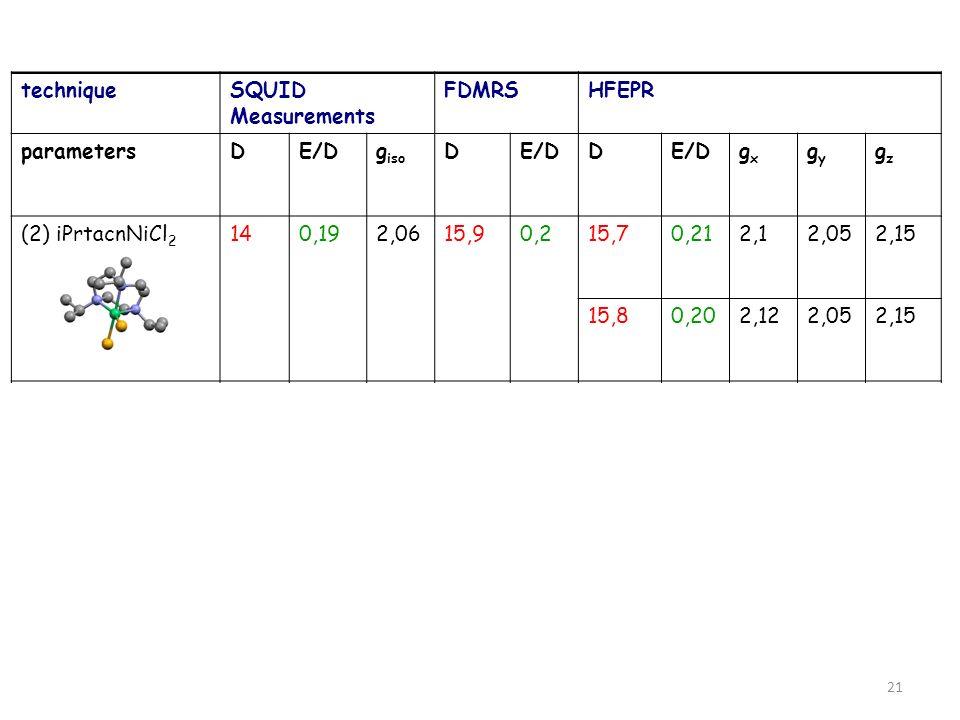 techniqueSQUID Measurements FDMRSHFEPR parametersDE/Dg iso DE/DD gxgx gygy gzgz (2) iPrtacnNiCl 2 140,192,0615,90,215,70,212,12,052,15 15,80,202,122,0