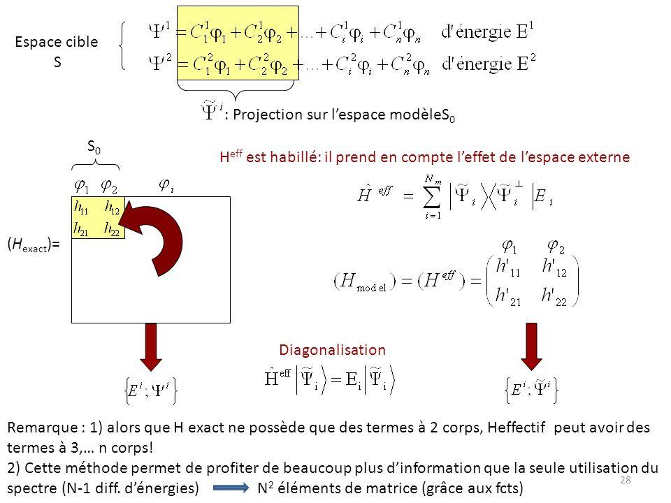Espace cible S : Projection sur lespace modèleS 0 (H exact )= H eff est habillé: il prend en compte leffet de lespace externe Diagonalisation S0S0 Rem