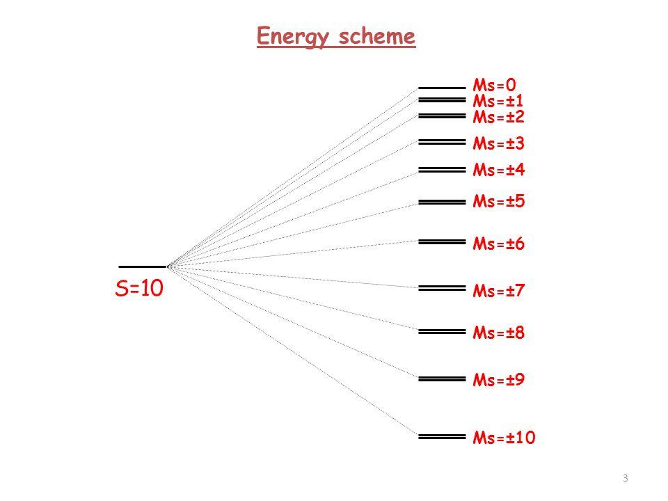 Energy scheme Ms=+1 Ms=+10 Ms=+9 … Ms=-1 Ms=-10 Ms=-9 … Ms=0 E C.I. z Ms θ (θ)(θ) 0°90°180° 4