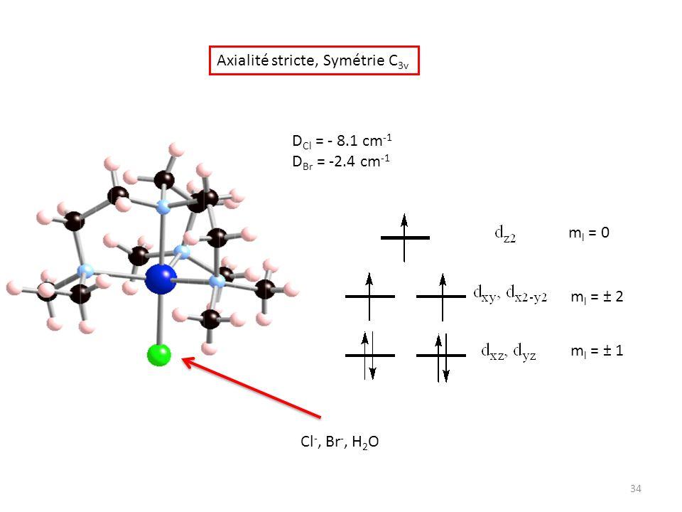 Axialité stricte, Symétrie C 3v Cl -, Br -, H 2 O D Cl = - 8.1 cm -1 D Br = -2.4 cm -1 m l = 0 m l = ± 2 m l = ± 1 34