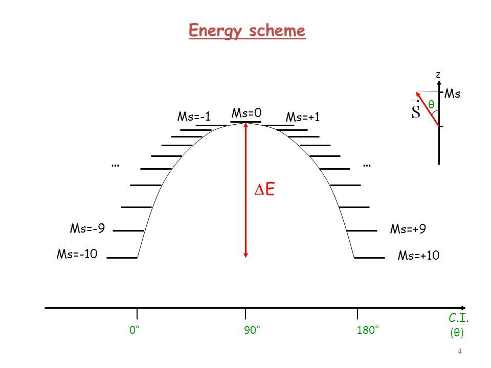 CALCULS AB INITIO des états spin-orbites - Les calculs sont réalisés dans des bases étendues (plusieurs s, p, d, f, etc.