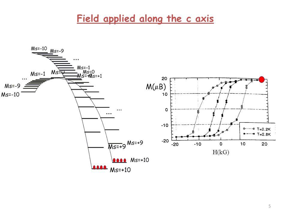 Méthode en 2 temps : 1)Calculs des états fondamental et excités au moyen de Hexact.