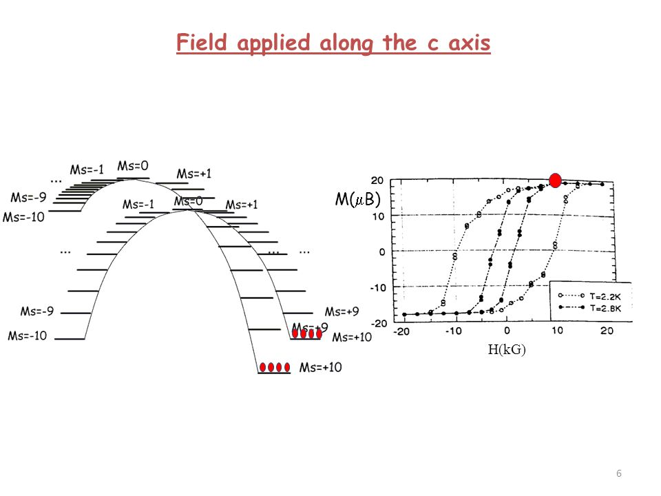Magnetic properties Anisotropic compound D = 14 cm -1 E/D = 0,19 g iso = 2,06 Synthesis of anisotropic mononuclear Ni(II) complexes 17