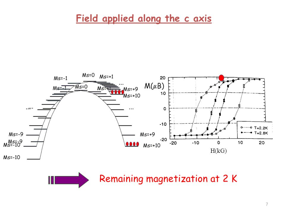 M( B) H(kG) Remaining magnetization at 2 K Field applied along the c axis 8