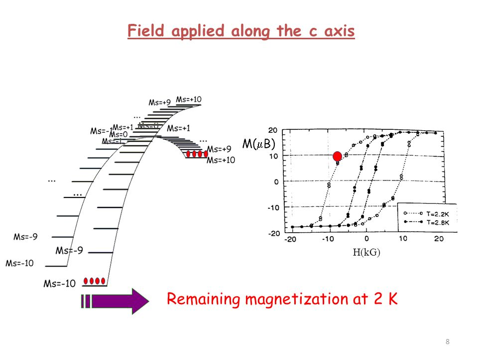 M( B) H(kG) Hysteresis loop at 2 K Field applied along the c axis 9