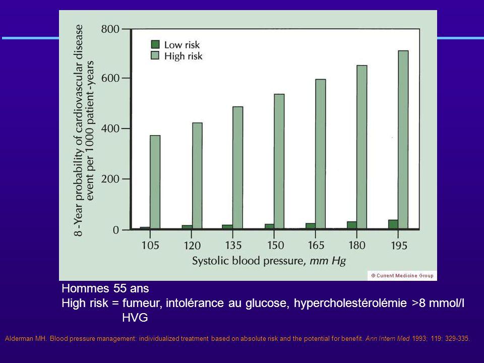 Hommes 55 ans High risk = fumeur, intolérance au glucose, hypercholestérolémie >8 mmol/l HVG Alderman MH. Blood pressure management: individualized tr