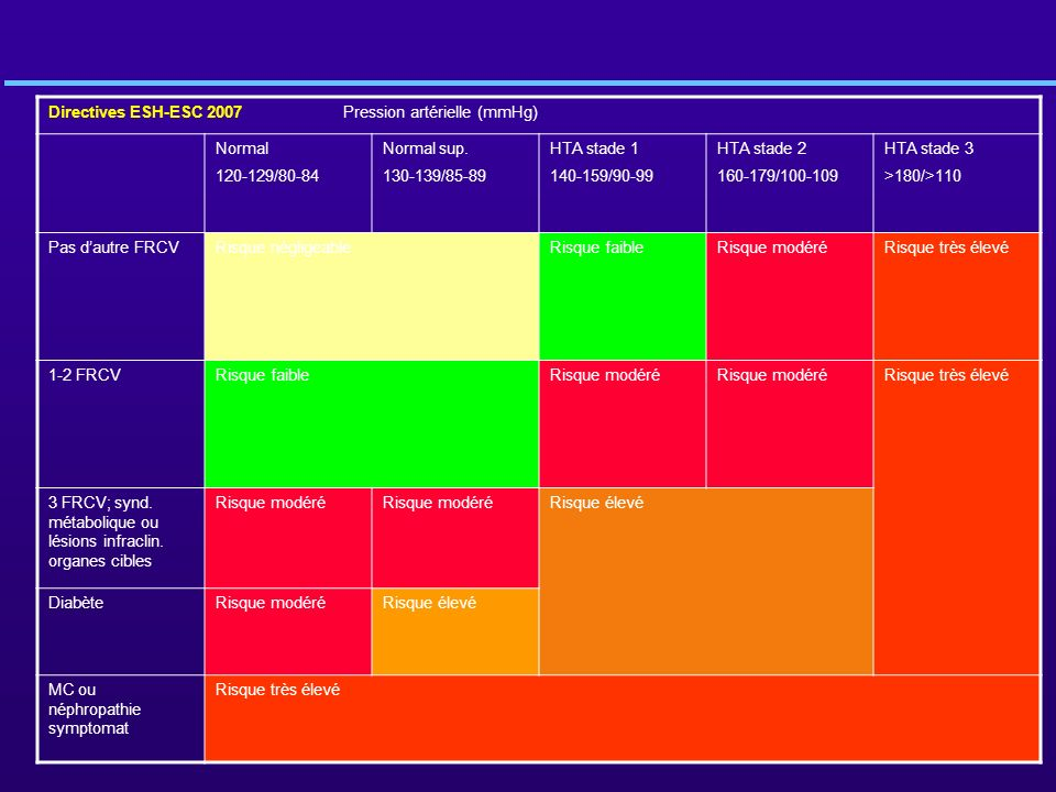 Directives ESH-ESC 2007 Pression artérielle (mmHg) Normal 120-129/80-84 Normal sup. 130-139/85-89 HTA stade 1 140-159/90-99 HTA stade 2 160-179/100-10