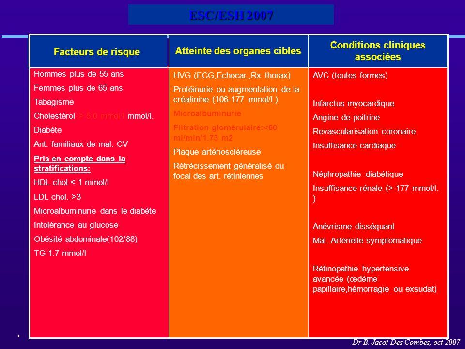 ESC/ESH 2007 AVC (toutes formes) Infarctus myocardique Angine de poitrine Revascularisation coronaire Insuffisance cardiaque Néphropathie diabétique I