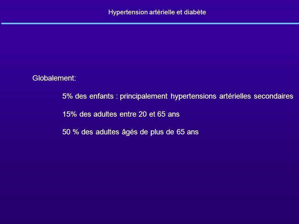 Globalement: 5% des enfants : principalement hypertensions artérielles secondaires 15% des adultes entre 20 et 65 ans 50 % des adultes âgés de plus de