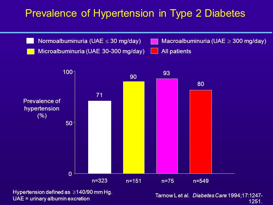 Prevalence of Hypertension in Type 2 Diabetes Prevalence of hypertension (%) 0 50 100 Normoalbuminuria (UAE 30 mg/day) Microalbuminuria (UAE 30-300 mg