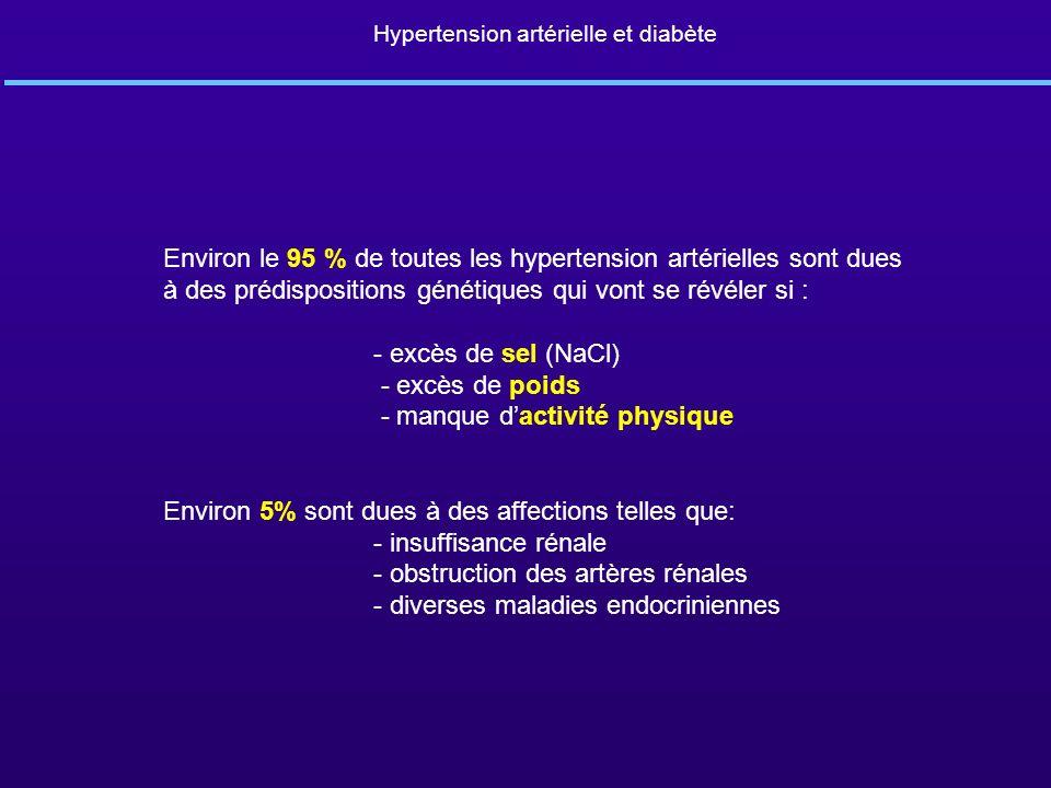 Hypertension artérielle et diabète Environ le 95 % de toutes les hypertension artérielles sont dues à des prédispositions génétiques qui vont se révél