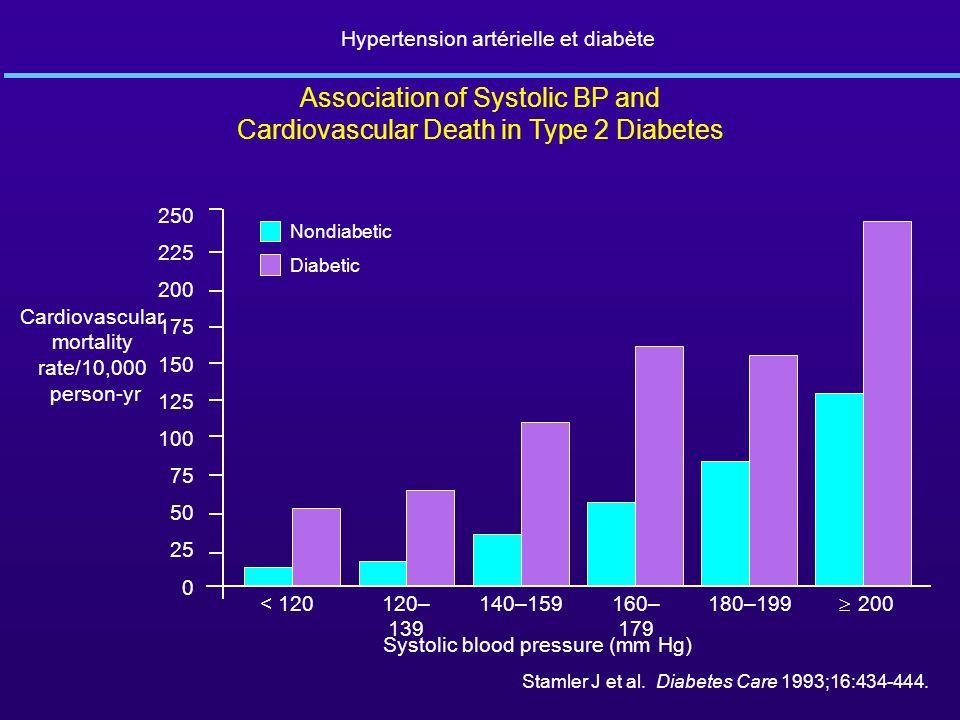 Hypertension artérielle et diabète Association of Systolic BP and Cardiovascular Death in Type 2 Diabetes 250 225 200 175 150 125 100 75 50 0 25 < 120