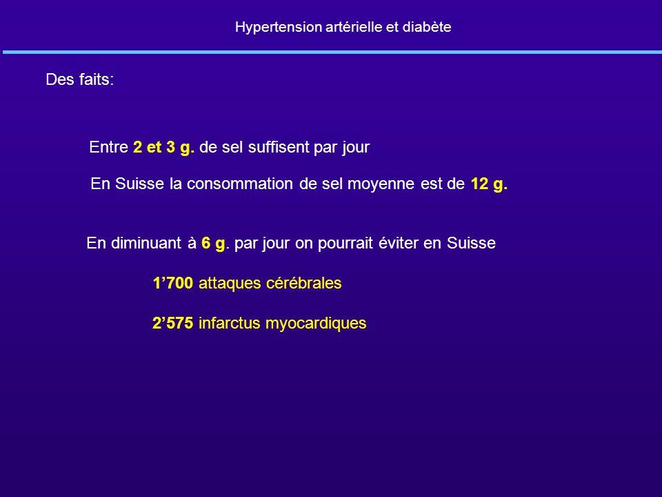 Hypertension artérielle et diabète Des faits: Entre 2 et 3 g. de sel suffisent par jour En Suisse la consommation de sel moyenne est de 12 g. En dimin