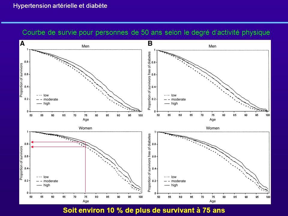 Hypertension artérielle et diabète Soit environ 10 % de plus de survivant à 75 ans Courbe de survie pour personnes de 50 ans selon le degré dactivité