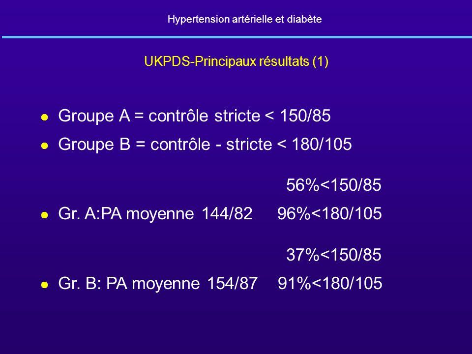 Hypertension artérielle et diabète UKPDS-Principaux résultats (1) l Groupe A = contrôle stricte < 150/85 l Groupe B = contrôle - stricte < 180/105 56%