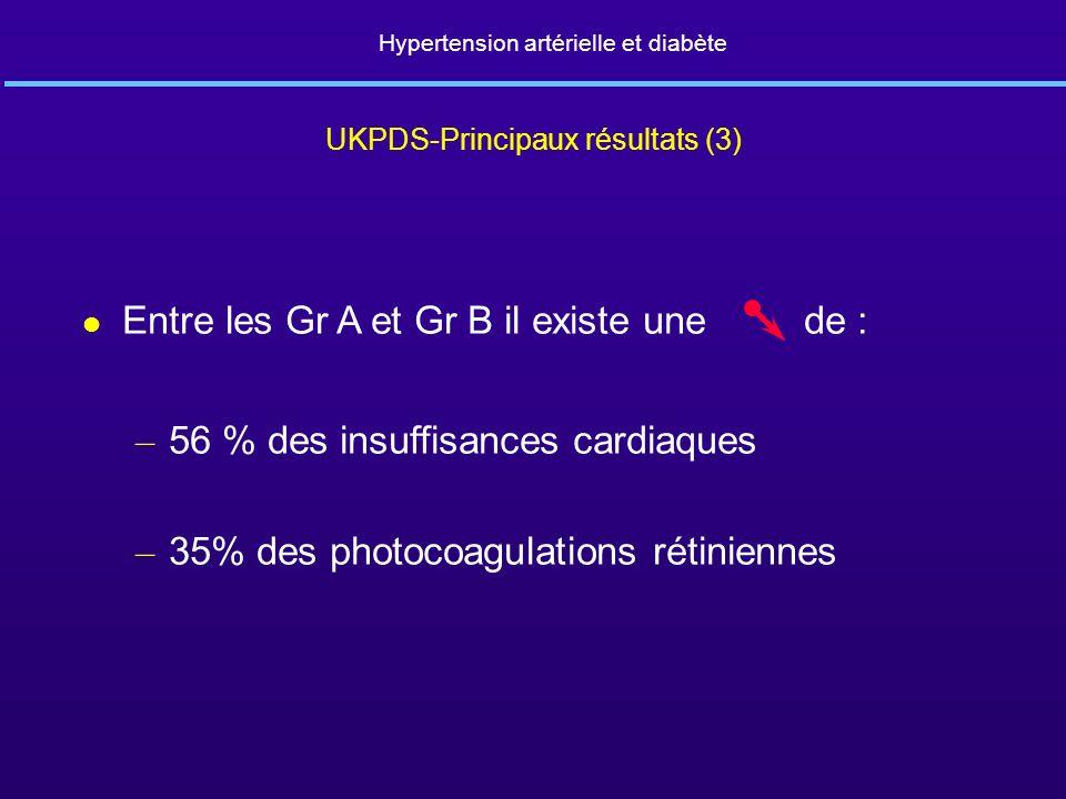 Hypertension artérielle et diabète UKPDS-Principaux résultats (3) l Entre les Gr A et Gr B il existe une de : – 56 % des insuffisances cardiaques – 35