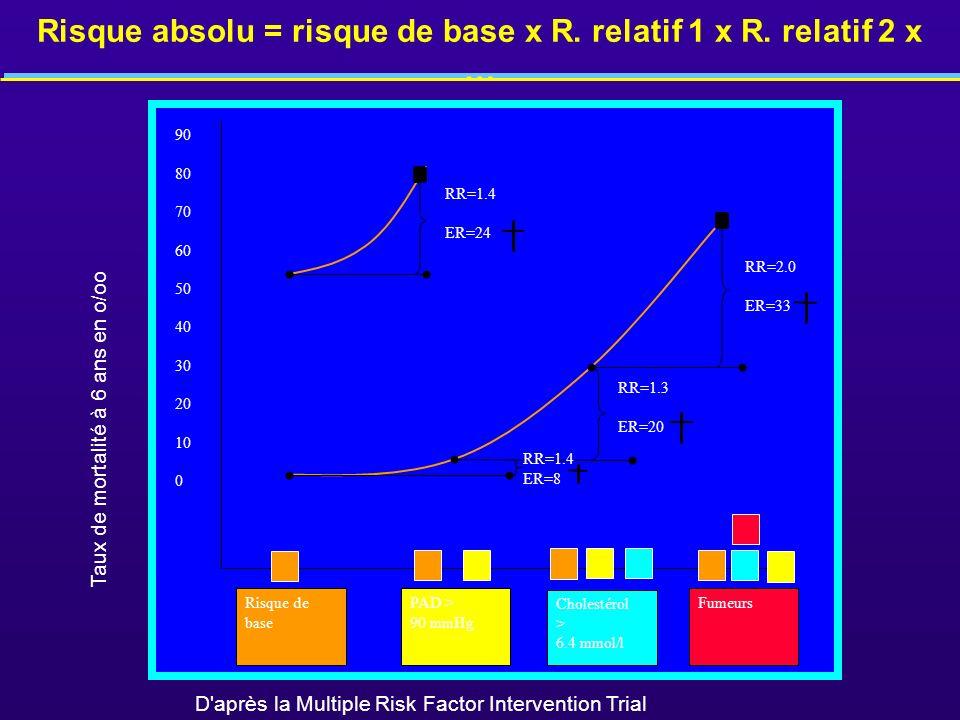 Risque absolu = risque de base x R. relatif 1 x R. relatif 2 x … 90 80 70 60 50 40 30 20 10 0 PAD > 90 mmHg Cholestérol > 6.4 mmol/l FumeursRisque de