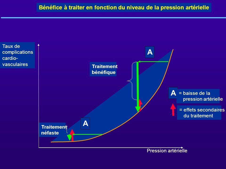 Traitement bénéfique Traitement néfaste = effets secondaires du traitement Taux de complications cardio- vasculaires Bénéfice à traiter en fonction du