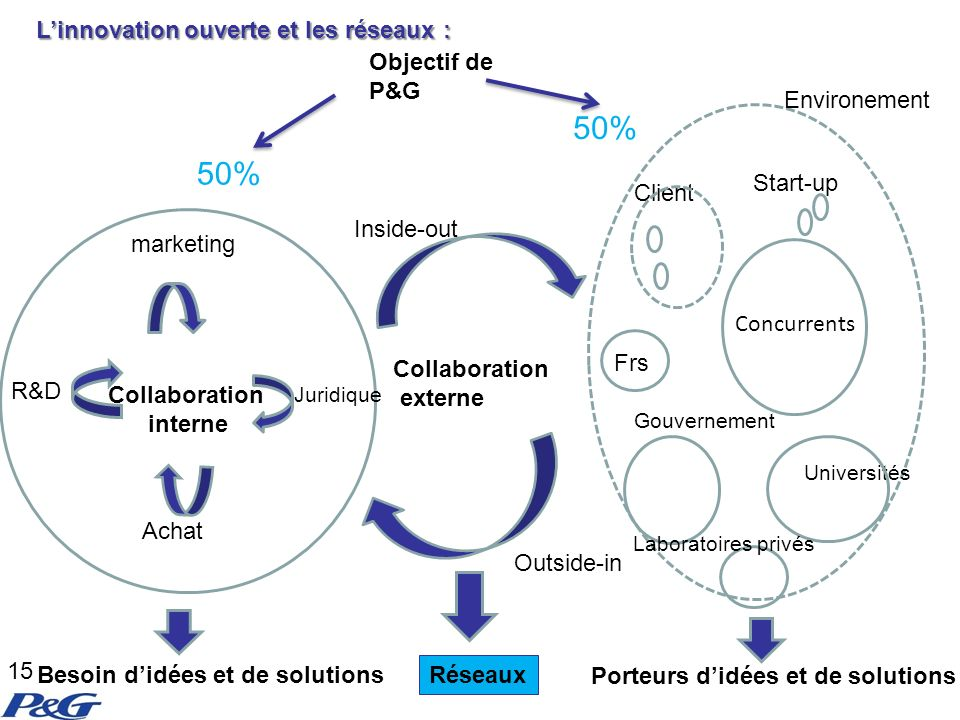 Client Start-up R&D marketing Achat Juridique Frs Concurrents Universités Objectif de P&G Outside-in Inside-out Collaboration interne Collaboration ex