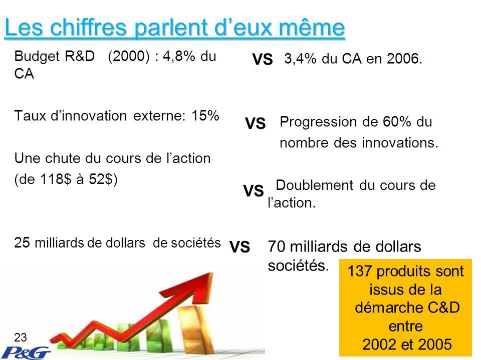 Les chiffres parlent deux même Budget R&D (2000) : 4,8% du CA Taux dinnovation externe: 15% Une chute du cours de laction (de 118$ à 52$) 25 milliards de dollars de sociétés 3,4% du CA en 2006.
