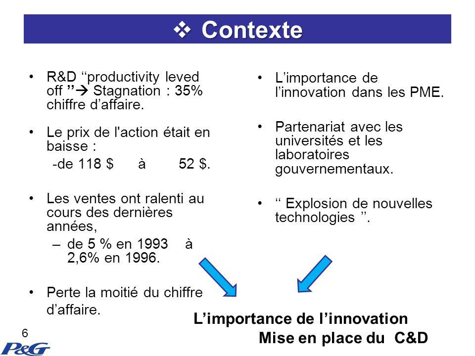 Contexte Contexte R&D productivity leved off Stagnation : 35% chiffre daffaire.