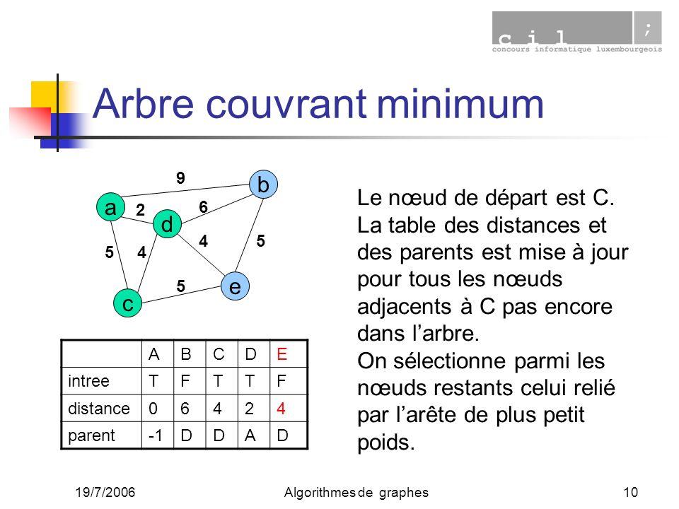 19/7/2006Algorithmes de graphes10 Arbre couvrant minimum a c e d b 2 45 9 6 4 5 5 ABCDE intreeTFTTF distance06424 parentDDAD Le nœud de départ est C.
