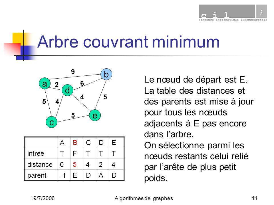 19/7/2006Algorithmes de graphes11 Arbre couvrant minimum a c e d b 2 45 9 6 4 5 5 ABCDE intreeTFTTT distance05424 parentEDAD Le nœud de départ est E.
