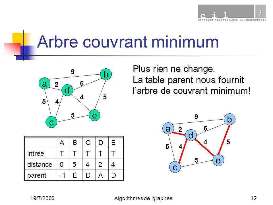 19/7/2006Algorithmes de graphes12 Arbre couvrant minimum a c e d b 2 45 9 6 4 5 5 ABCDE intreeTTTTT distance05424 parentEDAD Plus rien ne change. La t
