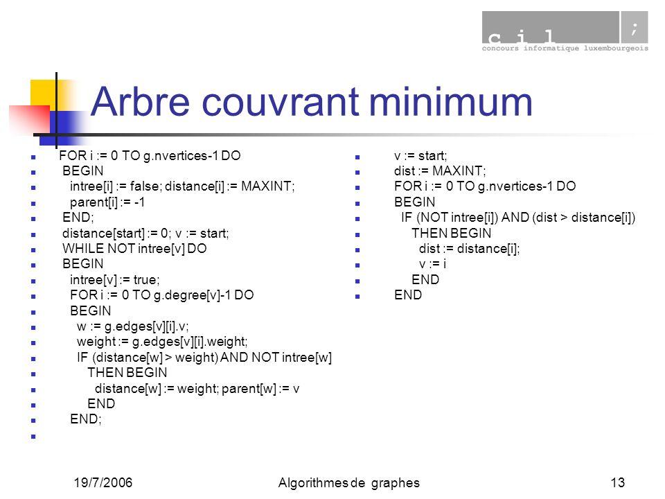 19/7/2006Algorithmes de graphes13 Arbre couvrant minimum FOR i := 0 TO g.nvertices-1 DO BEGIN intree[i] := false; distance[i] := MAXINT; parent[i] :=