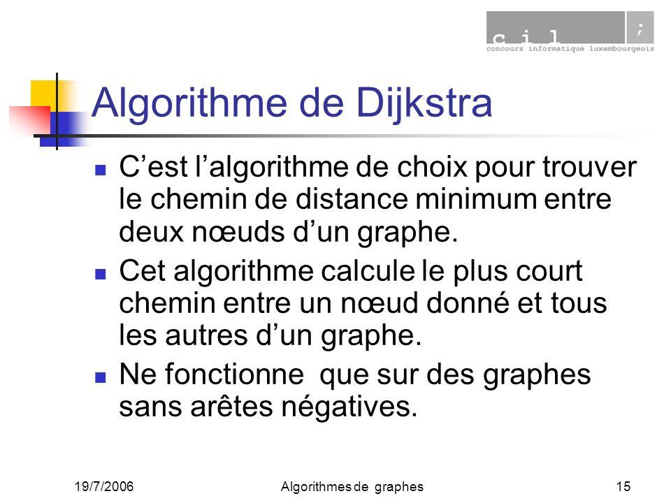 19/7/2006Algorithmes de graphes15 Algorithme de Dijkstra Cest lalgorithme de choix pour trouver le chemin de distance minimum entre deux nœuds dun gra